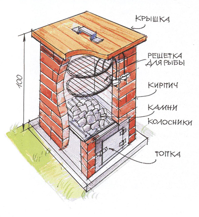 Схема самодельной коптильни