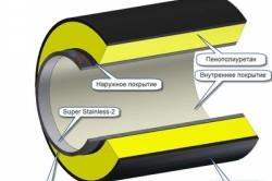 Схема тепловой изоляции трубопроводов