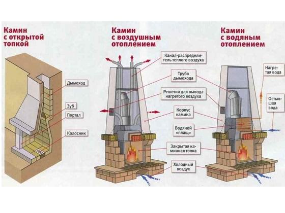 Схема устройства камина из