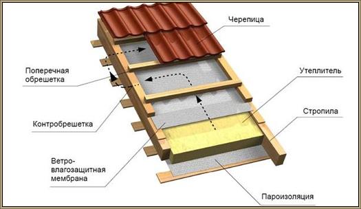 Epaisseur isolant toiture bac acier cout de travaux val d 39 oise entrepri - Isolation phonique toiture bac acier ...