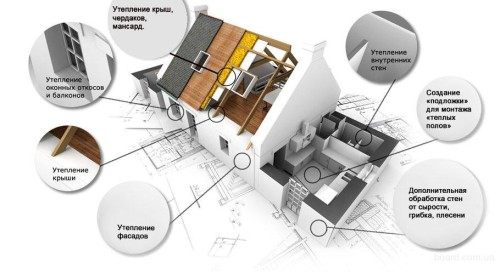 Применение изоляции в частном доме
