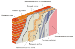 Схема утепления стен пенопластом снаружи