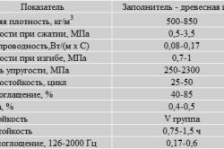 Характеристики опилкобетоных блоков