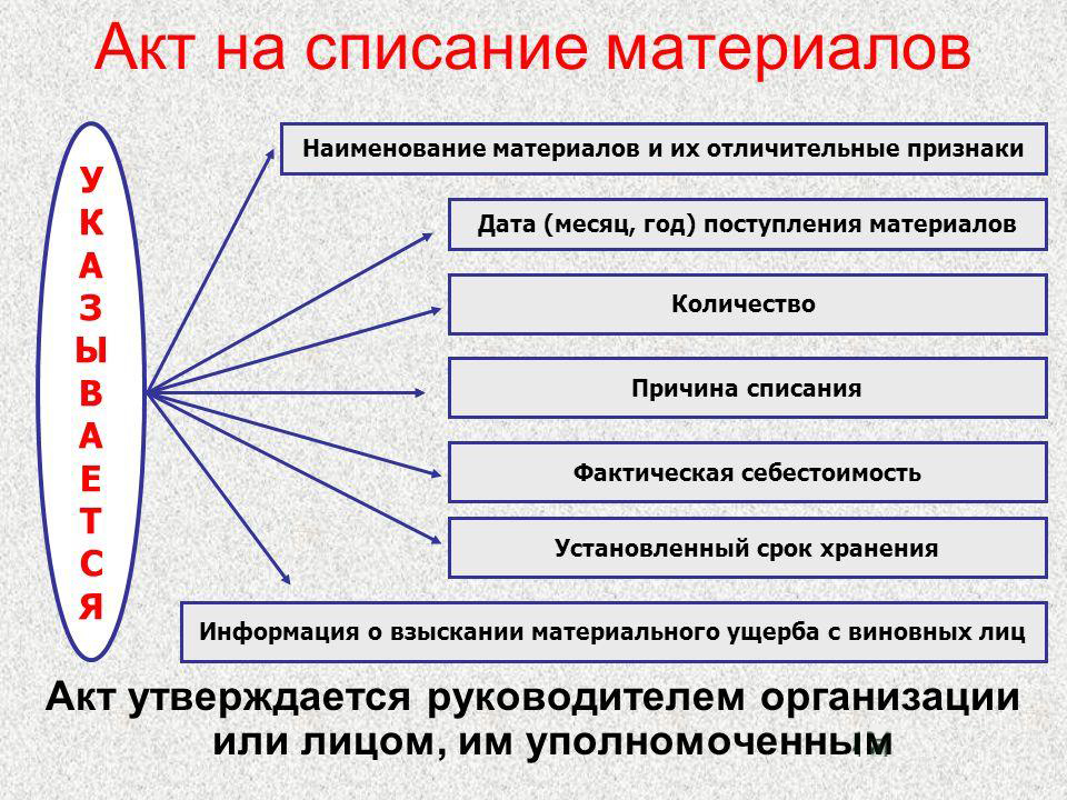Схема акта на списание