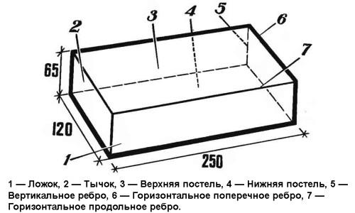 Схема белого силикатного кирпича