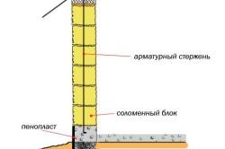 Схема бескаркасной стены из соломенных блоков