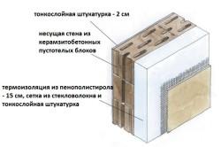 Схема двухслойной стены из керамзитобетонных блоков