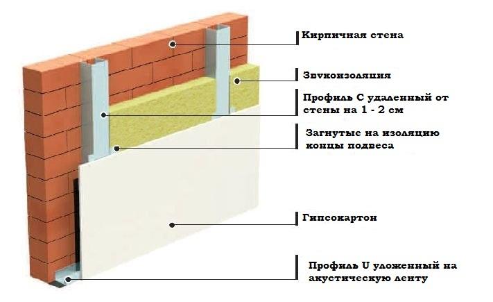Схема стены из кирпича