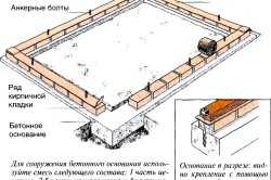 Схема ленточного кирпичного фундамента