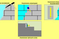 Схема нанесения штукатурки на кирпичную стену