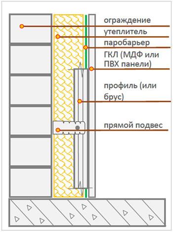 Схема отделки стены