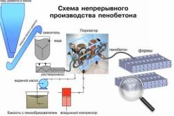 Схема непрерывного производства пенобетона