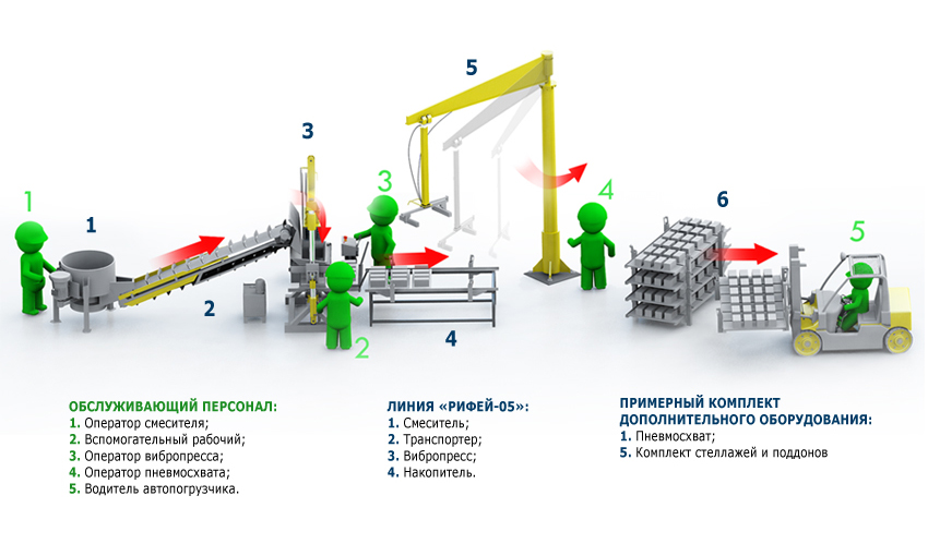 Схема производства шлакоблоков