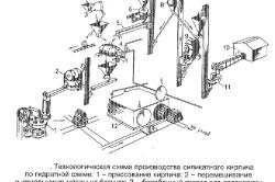 Схема производства силикатного кирпича