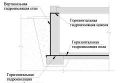 Схема рулонной гидроизоляции