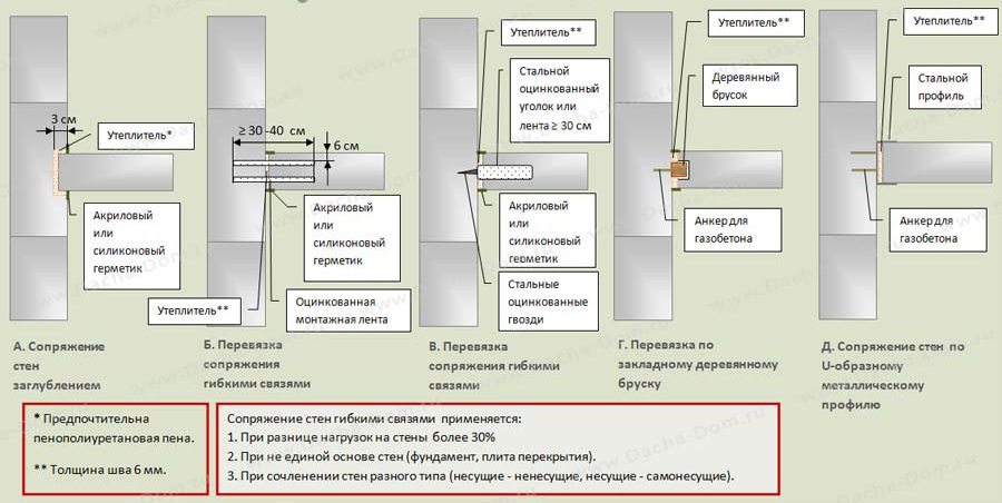 Схема сопряжения стен из