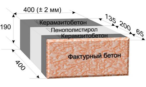 Схема стандартного трехслойного керамзитобетонного блока