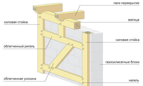 Схема кладки стены из газосиликатных блоков