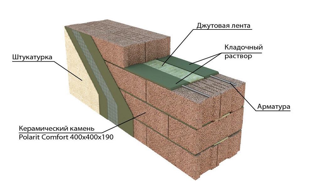 Схема стены из керамзитобетона