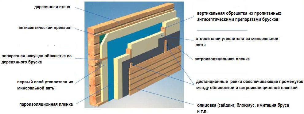 Схема сухой теплоизоляции дома