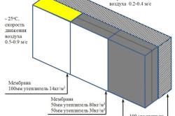 Схема возведения газосиликатной стены