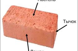 Схема устройства строительного кирпича