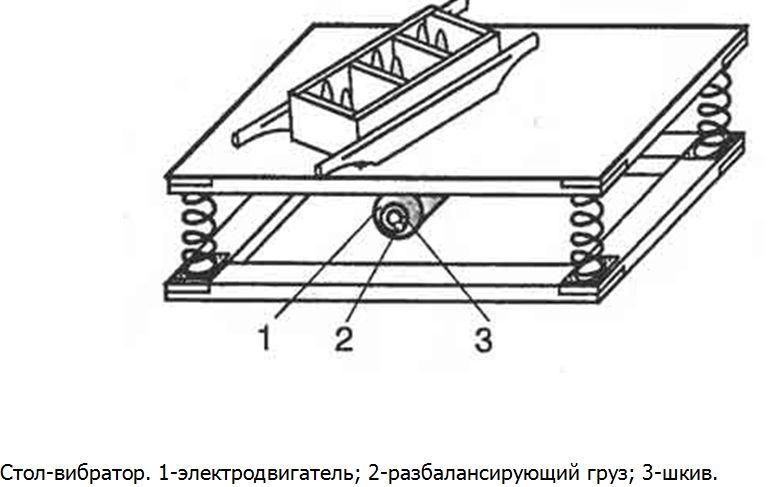 Схема устройства вибростанка