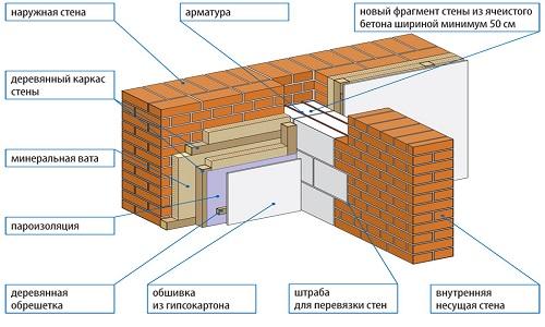 Схема утепления кирпичной стены