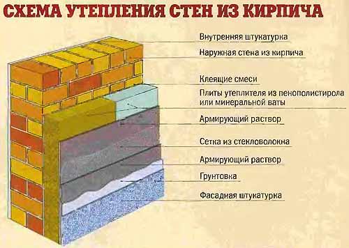 стен дома из кирпича