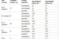 Сравнительная таблица расхода материала