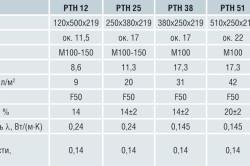 Таблица характеристик керамических блоков
