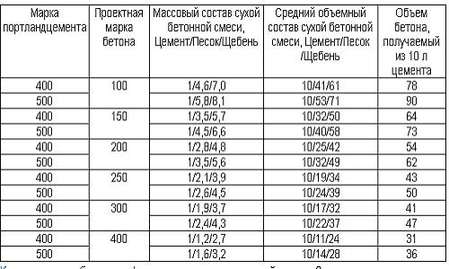 Таблица пропорции компонентов для бетона