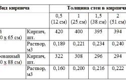 Таблица расхода раствора для кладки кирпича