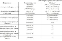 Таблица размеров и массы кирпича