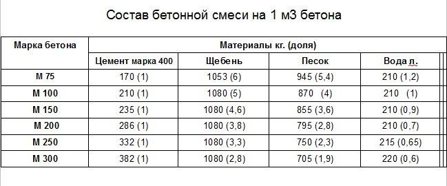 Удельный вес строительного песка кг м3  сколько весит куб