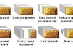 Виды теплоэффективных блоков