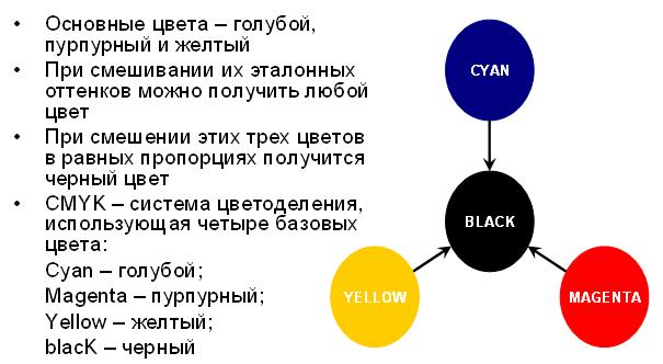 Схема пигментов для