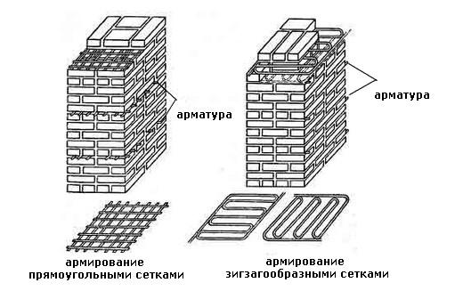 Схема армирования кирпичной