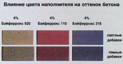 Как придать цвет бетону своими руками 10