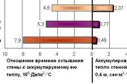 Сравнительные показатели теплоаккумулирующих свойств кирпича, дерева