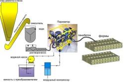 Технология непрерывного производства пенобетона