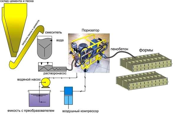 Оборудование производство пенобетона в домашних условиях