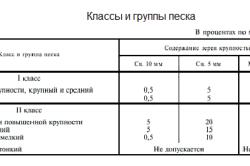 Таблица классов и групп песка