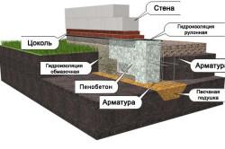 Схема фундамента для гаража из пеноблоков