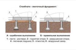 Схема правильно построенного фундамента бани из керамзитобетонных блоков
