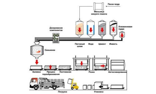 Схема производства газосиликатных блоков
