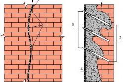Схема цементации