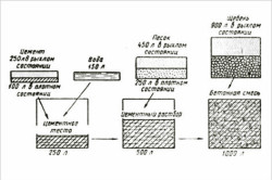 Схема соотношения воды и цемента для приготовления бетона