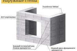 Схема кладки стен из газобетонных блоков