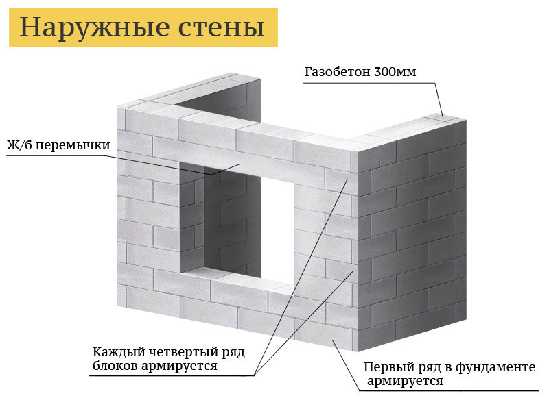 Схема кладки стен из